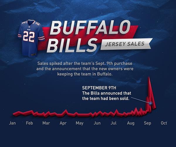 jersey sales graph